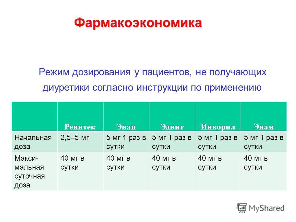 Фармакоэкономика Режим дозирования у пациентов, не получающих диуретики согласно инструкции по применению РенитекЭнапЭднитИнворилЭнам Начальная доза 2,5–5 мг5 мг 1 раз в сутки Макси- мальная суточная доза 40 мг в сутки
