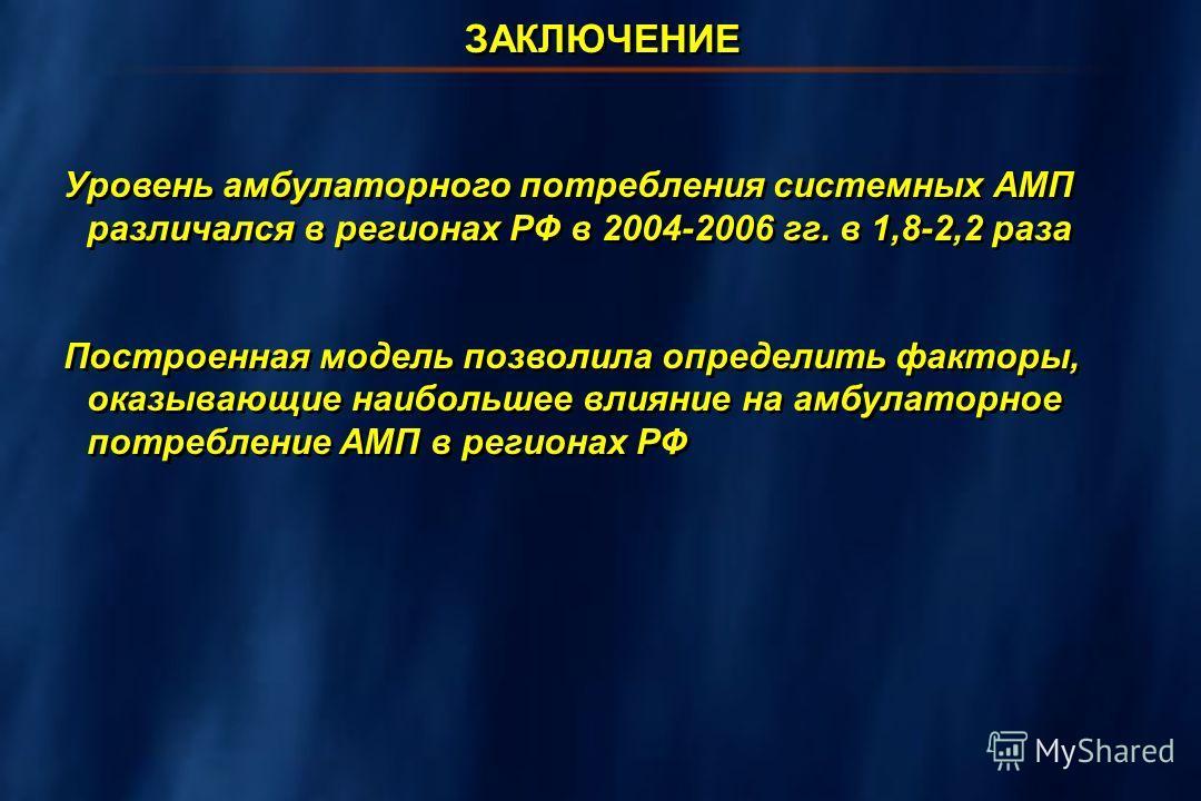 Уровень амбулаторного потребления системных АМП различался в регионах РФ в 2004-2006 гг. в 1,8-2,2 раза Построенная модель позволила определить факторы, оказывающие наибольшее влияние на амбулаторное потребление АМП в регионах РФ Уровень амбулаторног