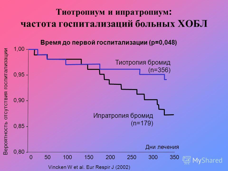 0,80 - 0,85 - 0,90 - 0,95 - 1,00 - 050100150200250300350 Дни лечения Вероятность отсутствия госпитализации Тиотропиум и ипратропиум : частота госпитализаций больных ХОБЛ Тиотропия бромид (n=356) Ипратропия бромид (n=179) Время до первой госпитализаци