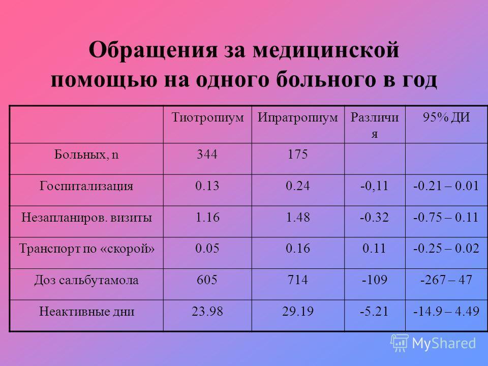 Обращения за медицинской помощью на одного больного в год ТиотропиумИпратропиумРазличи я 95% ДИ Больных, n344175 Госпитализация0.130.24-0,11-0.21 – 0.01 Незапланиров. визиты1.161.48-0.32-0.75 – 0.11 Транспорт по «скорой»0.050.160.11-0.25 – 0.02 Доз с