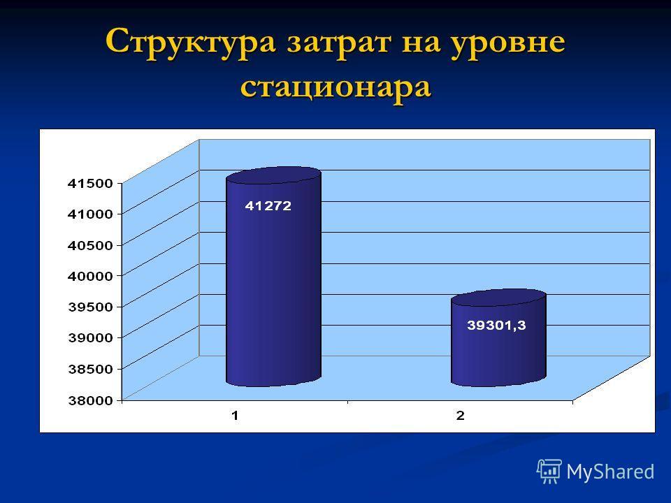 Структура затрат на уровне стационара