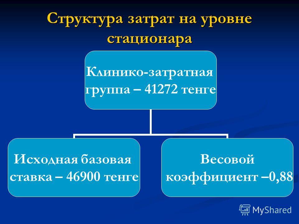 Структура затрат на уровне стационара Клинико-затратная группа – 41272 тенге Исходная базовая ставка – 46900 тенге Весовой коэффициент – 0,88