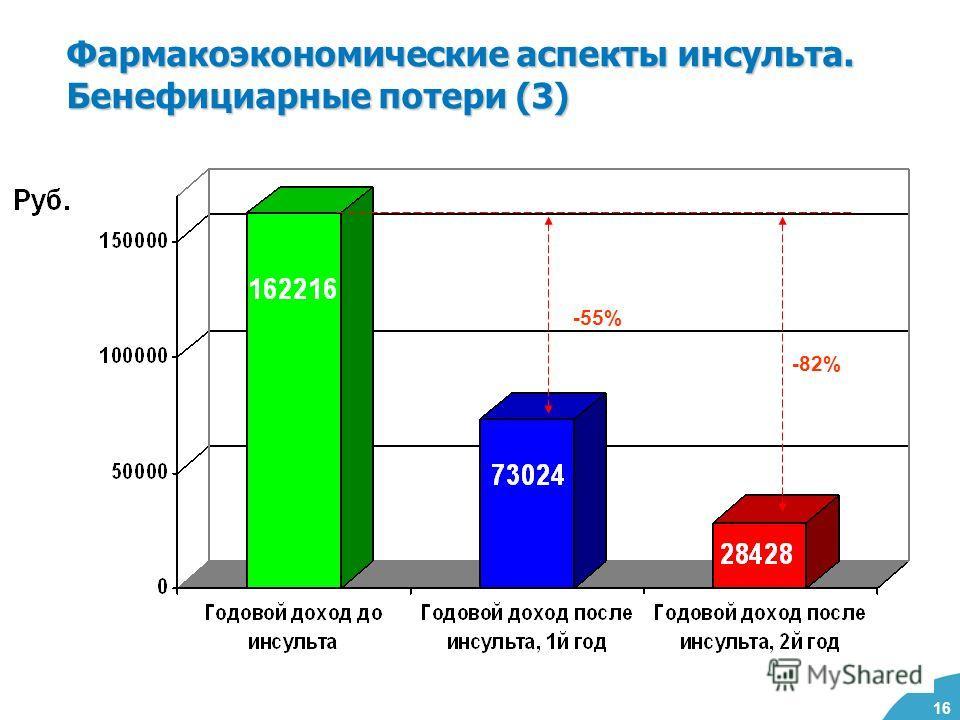 16 Фармакоэкономические аспекты инсульта. Бенефициарные потери (3) ЛИЧНЫЕ РАСХОДЫ Редукция месячного дохода-10,2 тыс. руб. Редукция годового дохода -81,6 тыс. руб. -55% -82%
