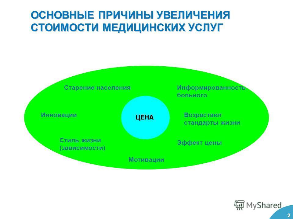 2 ОСНОВНЫЕ ПРИЧИНЫ УВЕЛИЧЕНИЯ СТОИМОСТИ МЕДИЦИНСКИХ УСЛУГ ЦЕНА Информированность больного Возрастают стандарты жизни Эффект цены Мотивации Стиль жизни (зависимости) Инновации Старение населения