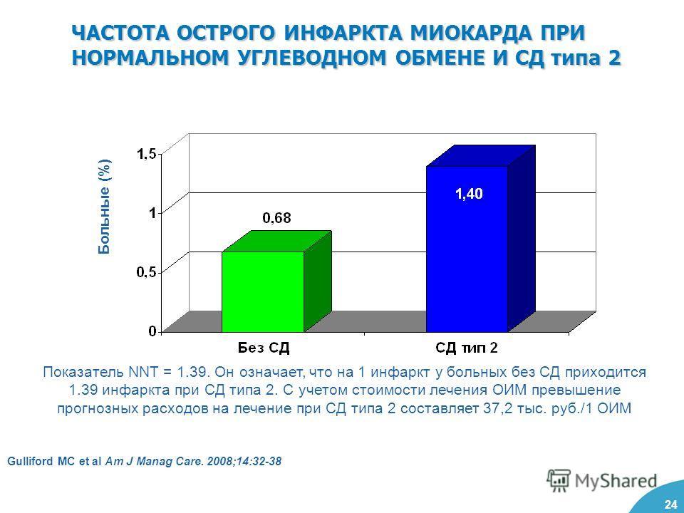 24 ЧАСТОТА ОСТРОГО ИНФАРКТА МИОКАРДА ПРИ НОРМАЛЬНОМ УГЛЕВОДНОМ ОБМЕНЕ И СД типа 2 Больные (%) Gulliford MC et al Am J Manag Care. 2008;14:32-38 Показатель NNT = 1.39. Он означает, что на 1 инфаркт у больных без СД приходится 1.39 инфаркта при СД типа
