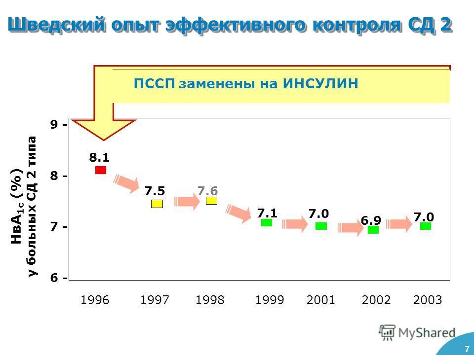 7 Шведский опыт эффективного контроля СД 2 9 - 8 - 7 - 6 - 8.1 7.57.6 7.1 7.0 6.9 7.0 НвА 1с (%) у больных СД 2 типа 1996 1997 1998 1999 2001 2002 2003 ПССП заменены на ИНСУЛИН