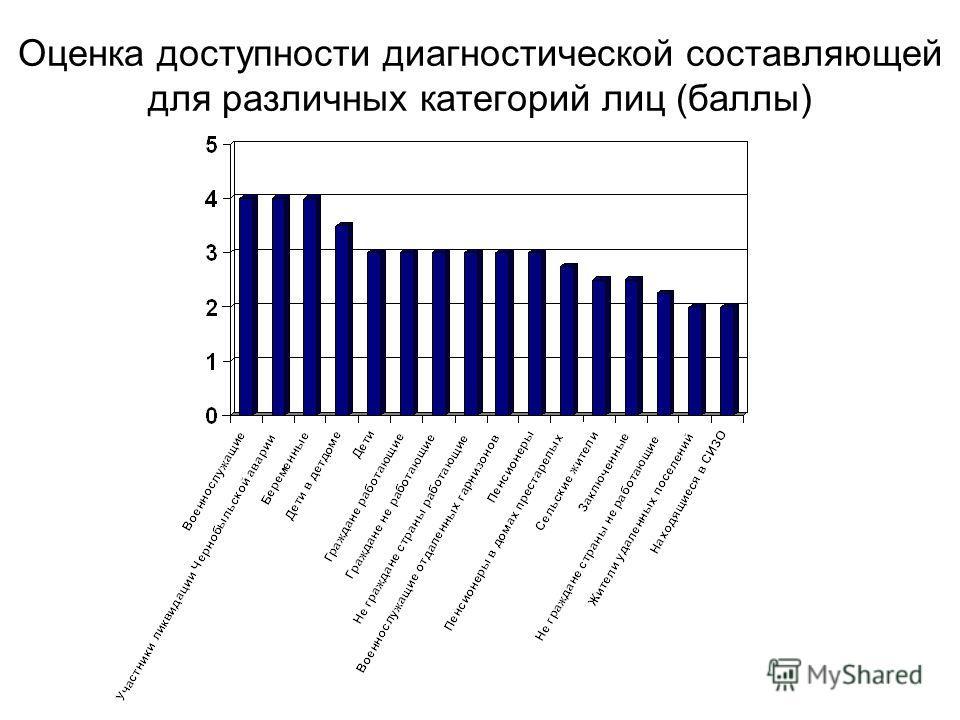 Оценка доступности диагностической составляющей для различных категорий лиц (баллы)