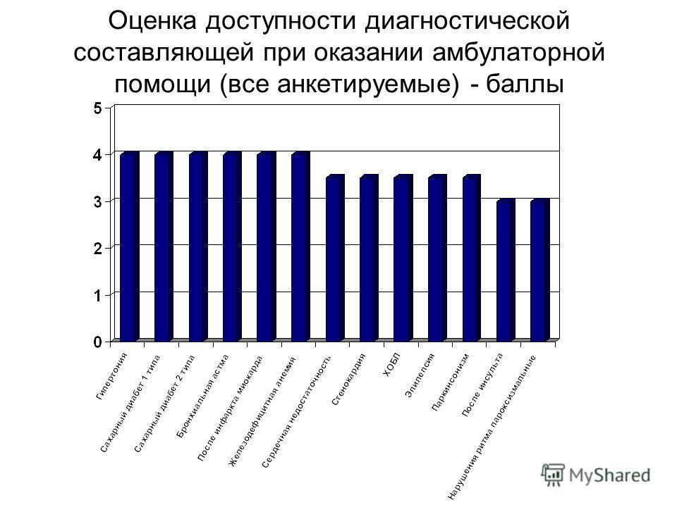 Оценка доступности диагностической составляющей при оказании амбулаторной помощи (все анкетируемые) - баллы