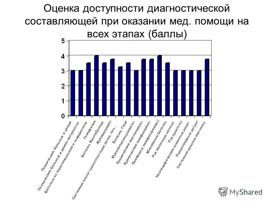 Оценка доступности диагностической составляющей при оказании мед. помощи на всех этапах (баллы)