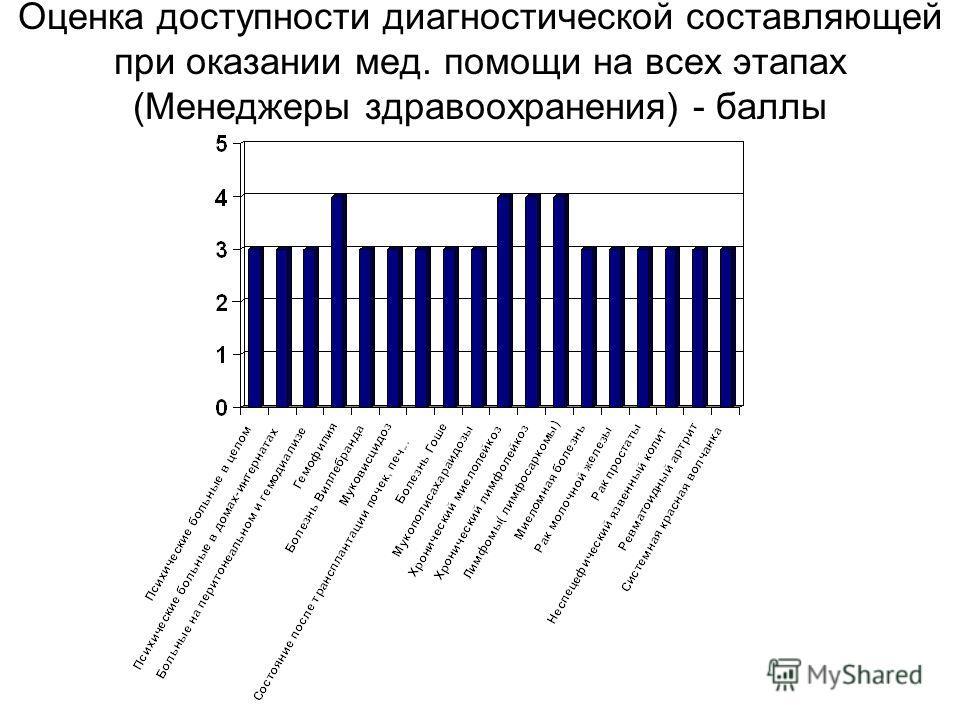 Оценка доступности диагностической составляющей при оказании мед. помощи на всех этапах (Менеджеры здравоохранения) - баллы
