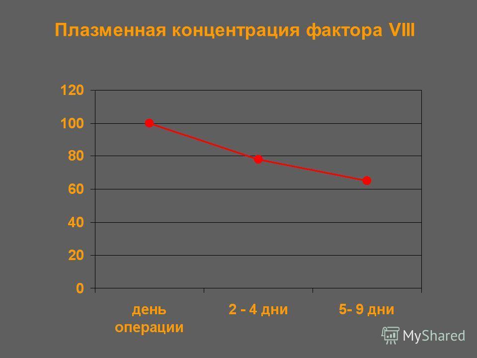 Плазменная концентрация фактора VIII