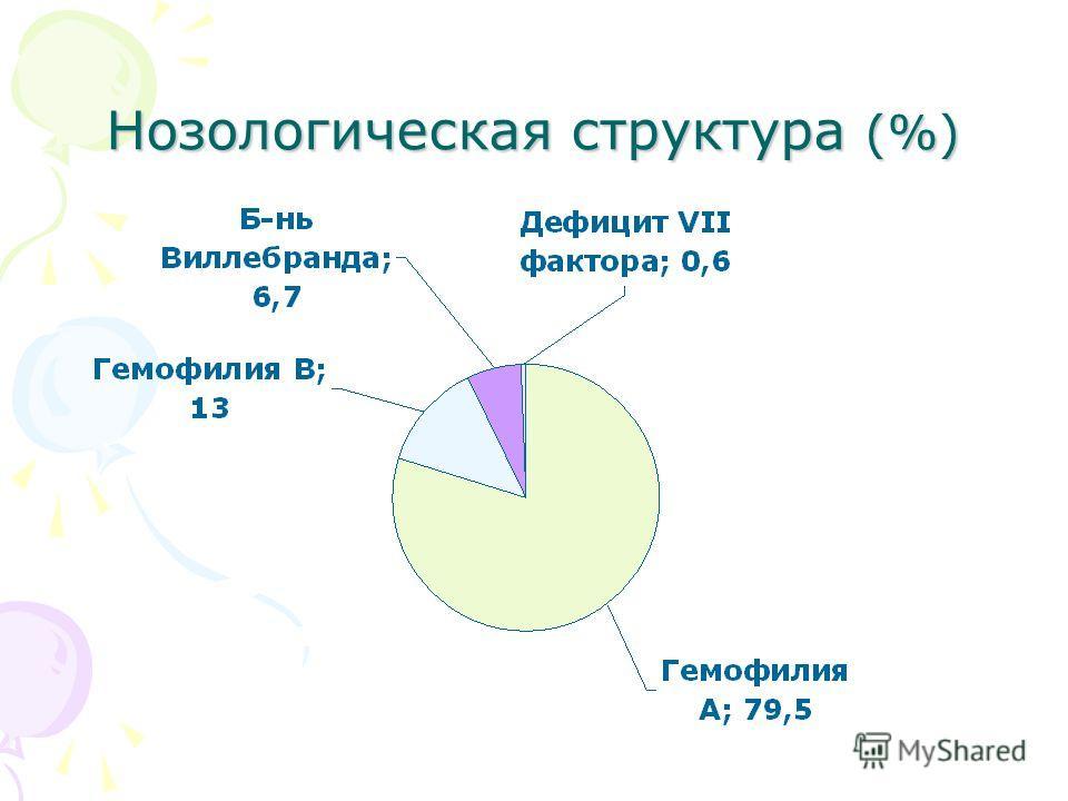 Нозологическая структура (%)
