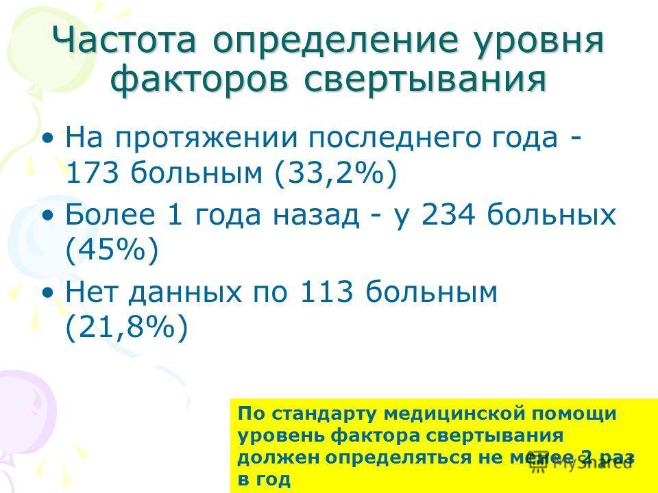 Частота определение уровня факторов свертывания На протяжении последнего года - 173 больным (33,2%) Более 1 года назад - у 234 больных (45%) Нет данных по 113 больным (21,8%) По стандарту медицинской помощи уровень фактора свертывания должен определя