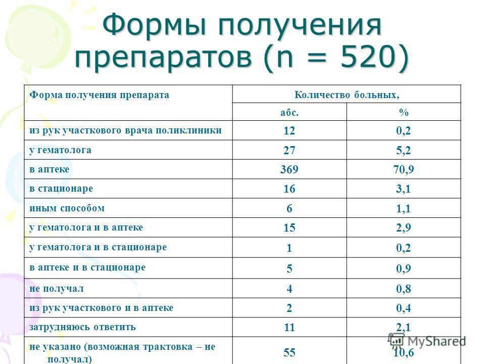 Формы получения препаратов (n = 520) Форма получения препарата Количество больных, абс.% из рук участкового врача поликлиники 120,2 у гематолога 275,2 в аптеке 36970,9 в стационаре 163,1 иным способом 61,1 у гематолога и в аптеке 152,9 у гематолога и