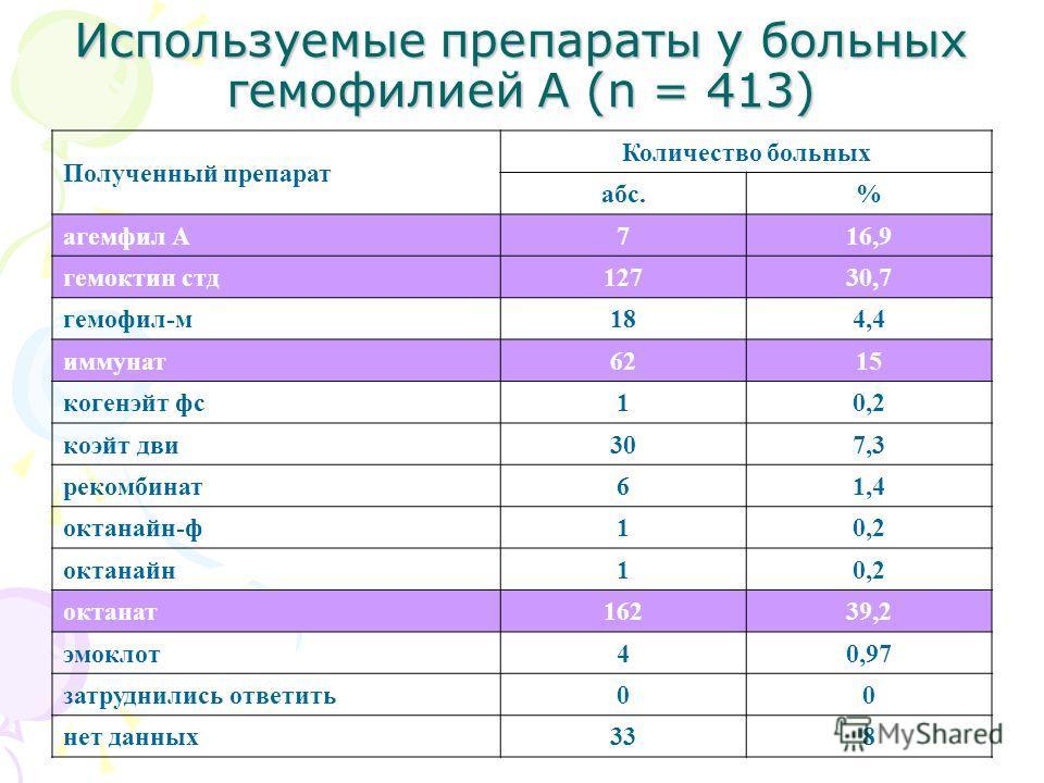 Используемые препараты у больных гемофилией А (n = 413) Полученный препарат Количество больных абс.% агемфил А 716,9 гемоктин стд 12730,7 гемофил-м 184,4 иммунат 6215 когенэйт фс 10,2 коэйт дви 307,3 рекомбинат 61,4 октанайн-ф 10,2 октанайн 10,2 окта
