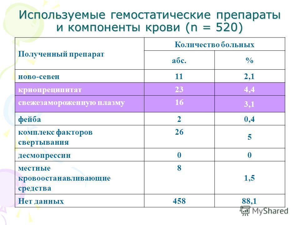 Используемые гемостатические препараты и компоненты крови (n = 520) Полученный препарат Количество больных абс.% ново-севен11 2,1 криопреципитат23 4,4 свежезамороженную плазму16 3,1 фейба2 0,4 комплекс факторов свертывания 26 5 десмопрессин0 0 местны