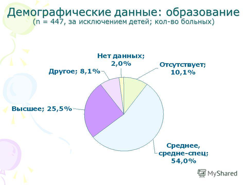 Демографические данные: образование (n = 447, за исключением детей; кол-во больных)
