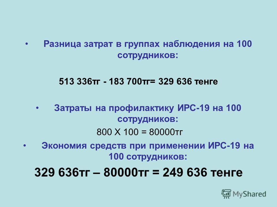 Разница затрат в группах наблюдения на 100 сотрудников: 513 336тг - 183 700тг= 329 636 тенге Затраты на профилактику ИРС-19 на 100 сотрудников: 800 X 100 = 80000тг Экономия средств при применении ИРС-19 на 100 сотрудников: 329 636тг – 80000тг = 249 6