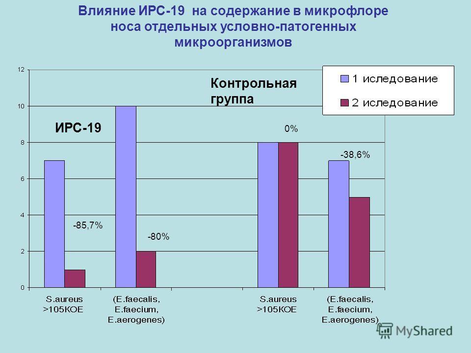 Влияние ИРС-19 на содержание в микрофлоре носа отдельных условно-патогенных микроорганизмов ИРС-19 Контрольная группа -85,7% -80% 0% -38,6%