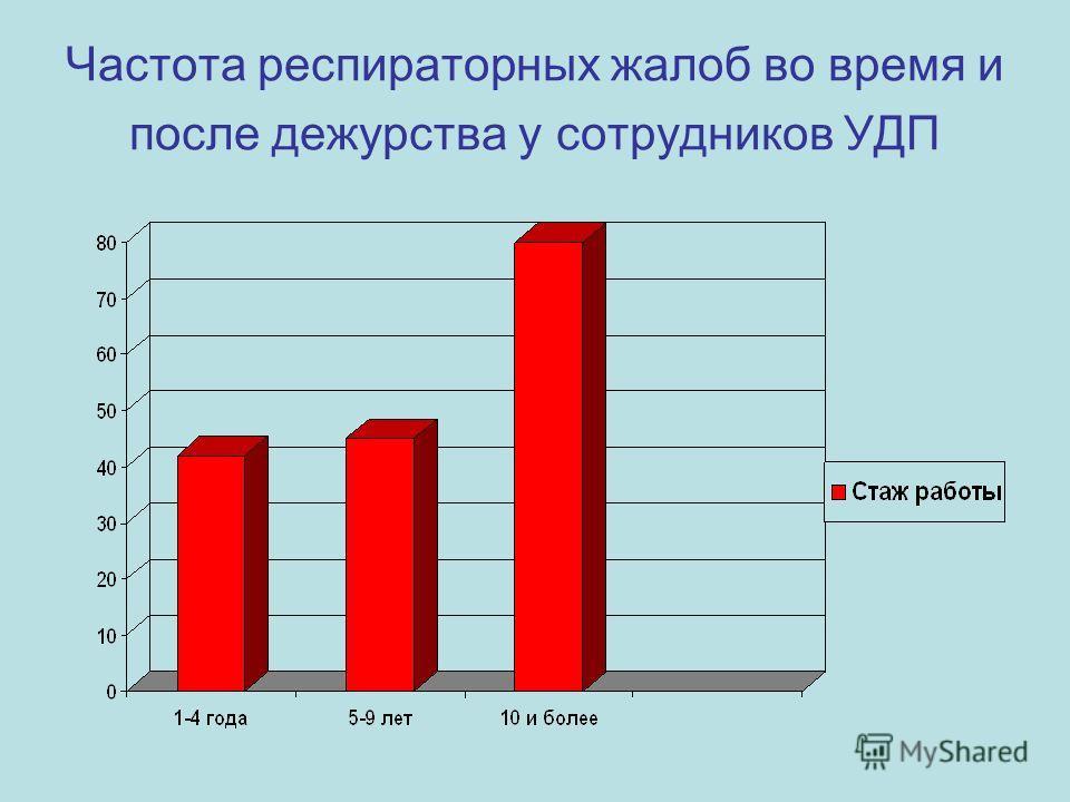 Частота респираторных жалоб во время и после дежурства у сотрудников УДП