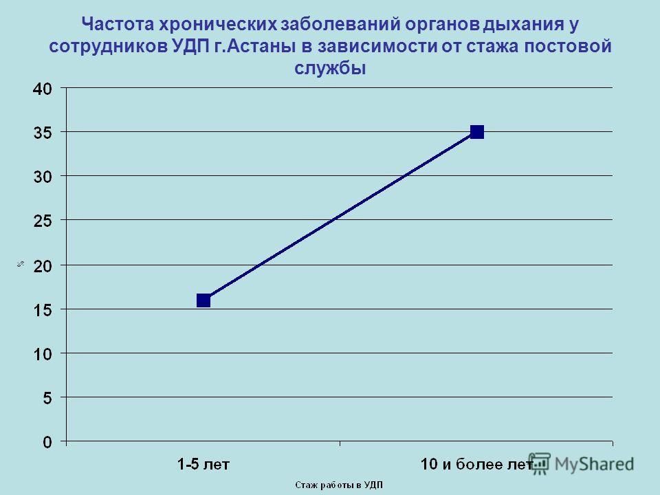 Частота хронических заболеваний органов дыхания у сотрудников УДП г.Астаны в зависимости от стажа постовой службы