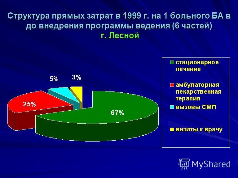 Структура прямых затрат в 1999 г. на 1 больного БА в до внедрения программы ведения (6 частей) г. Лесной