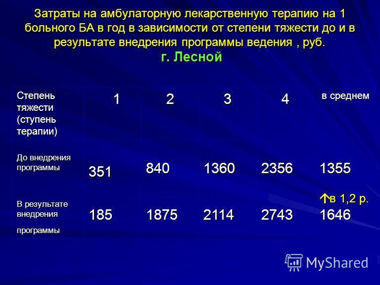Затраты на амбулаторную лекарственную терапию на 1 больного БА в год в зависимости от степени тяжести до и в результате внедрения программы ведения, руб. г. Лесной Степень тяжести (ступень терапии) 1 2 3 4 в среднем в среднем До внедрения программы Д
