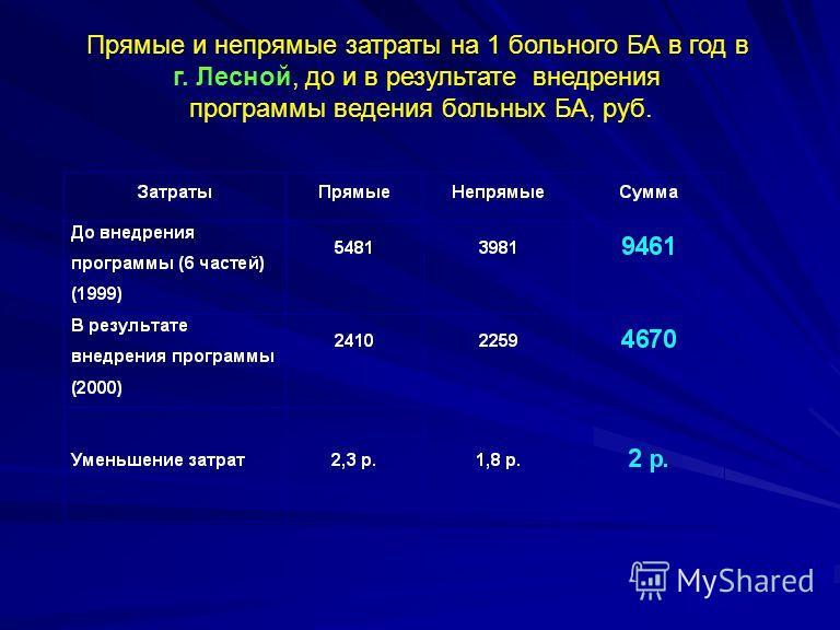 Прямые и непрямые затраты на 1 больного БА в год в г. Лесной, до и в результате внедрения программы ведения больных БА, руб.