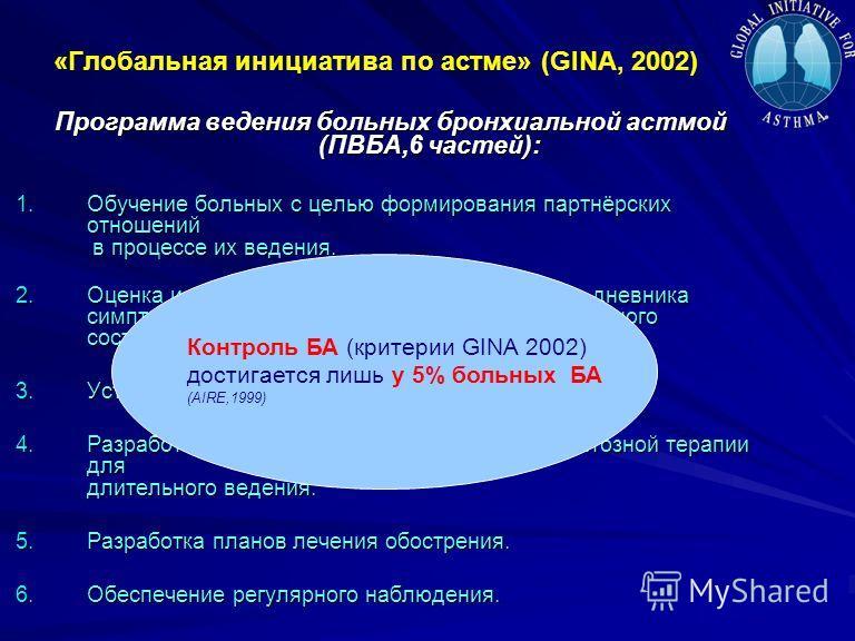 «Глобальная инициатива по астме» (GINA, 2002) Программа ведения больных бронхиальной астмой (ПВБА,6 частей): 1.Обучение больных с целью формирования партнёрских отношений в процессе их ведения. 2.Оценка и мониторирование тяжести с помощью дневника си