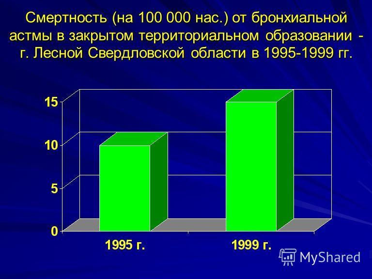 Смертность (на 100 000 нас.) от бронхиальной астмы в закрытом территориальном образовании - г. Лесной Свердловской области в 1995-1999 гг.