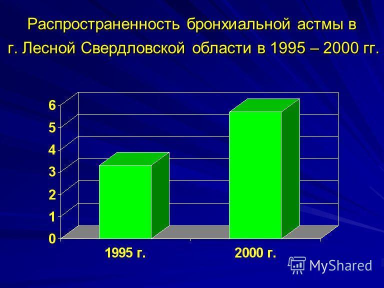 Распространенность бронхиальной астмы в г. Лесной Свердловской области в 1995 – 2000 гг.