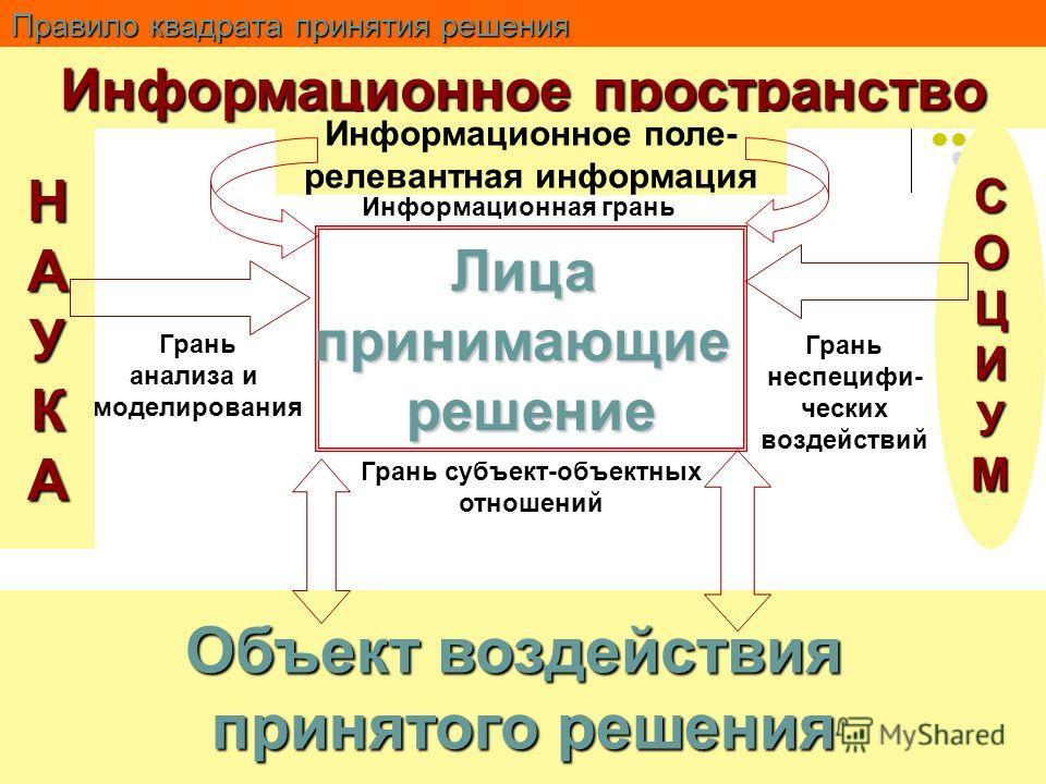 Правило квадрата принятия решения Лицапринимающиерешение Информационное пространство Информационное поле- релевантная информация Информационная грань Грань анализа и моделирования НАУКА Грань неспецифи- ческих воздействий СОЦИУМ Грань субъект-объектн