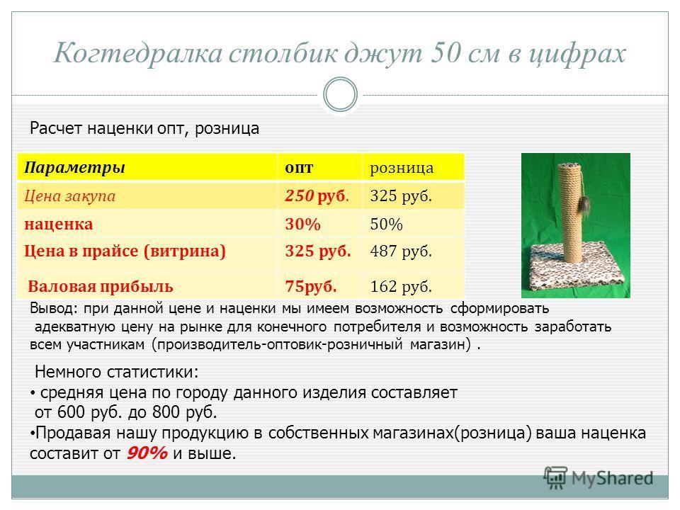Когтедралка столбик джут 50 см в цифрах Расчет наценки опт, розница Параметрыоптрозница Цена закупа250 руб.325 руб. наценка30%50% Цена в прайсе (витрина)325 руб.487 руб. Валовая прибыль75руб.162 руб. Вывод: при данной цене и наценки мы имеем возможно
