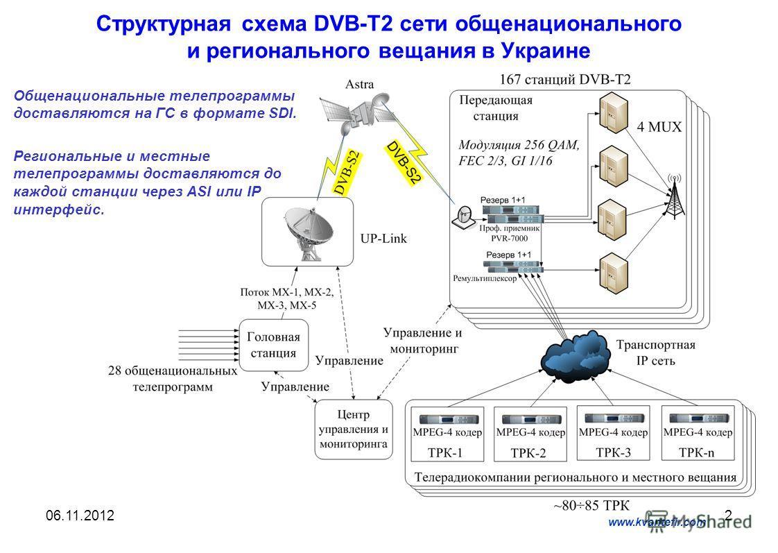 2 Структурная схема DVB-T2 сети общенационального и регионального вещания в Украине www.kvantefir.com 06.11.2012 Общенациональные телепрограммы доставляются на ГС в формате SDI. Региональные и местные телепрограммы доставляются до каждой станции чере