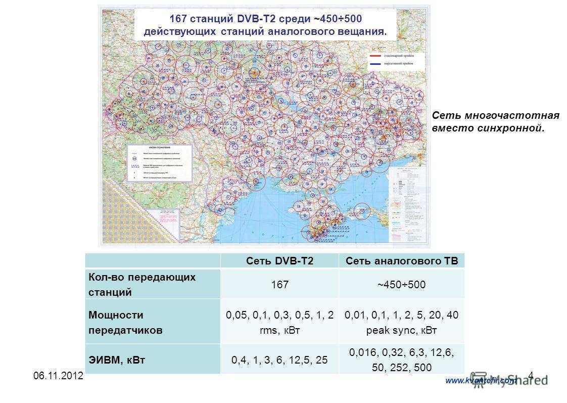 406.11.2012 www.kvantefir.com 167 станций DVB-T2 среди ~450÷500 действующих станций аналогового вещания. Сеть DVB-T2Сеть аналогового ТВ Кол-во передающих станций 167~450÷500 Мощности передатчиков 0,05, 0,1, 0,3, 0,5, 1, 2 rms, кВт 0,01, 0,1, 1, 2, 5,