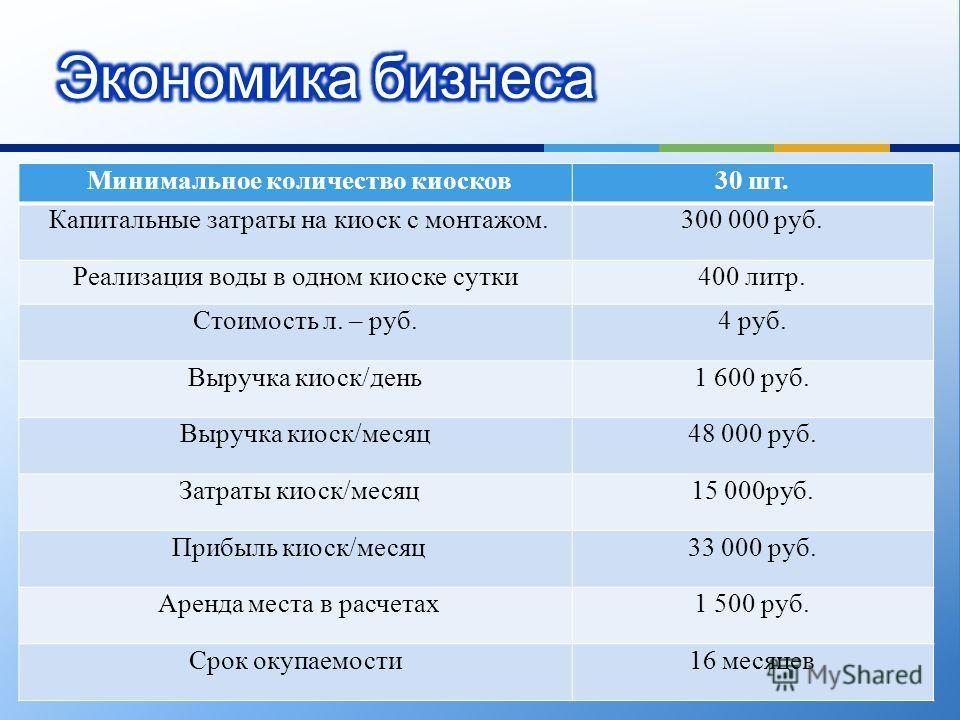 Минимальное количество киосков30 шт. Капитальные затраты на киоск с монтажом.300 000 руб. Реализация воды в одном киоске сутки400 литр. Стоимость л. – руб.4 руб. Выручка киоск/день1 600 руб. Выручка киоск/месяц48 000 руб. Затраты киоск/месяц15 000руб