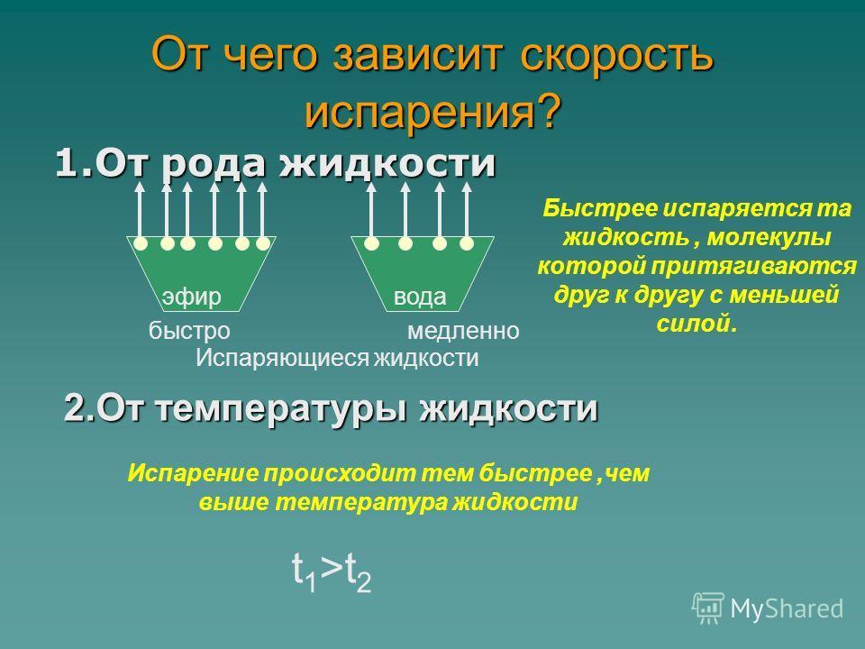 От чего зависит скорость испарения? 1.От рода жидкости эфир медленно Испаряющиеся жидкости вода Быстрее испаряется та жидкость, молекулы которой притягиваются друг к другу с меньшей силой. быстро 2.От температуры жидкости t 1 >t 2 Испарение происходи