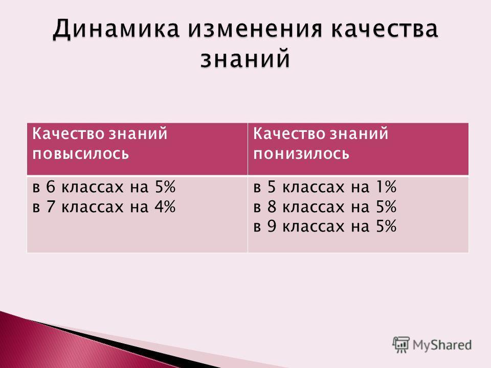 Качество знаний повысилось Качество знаний понизилось в 6 классах на 5% в 7 классах на 4% в 5 классах на 1% в 8 классах на 5% в 9 классах на 5%