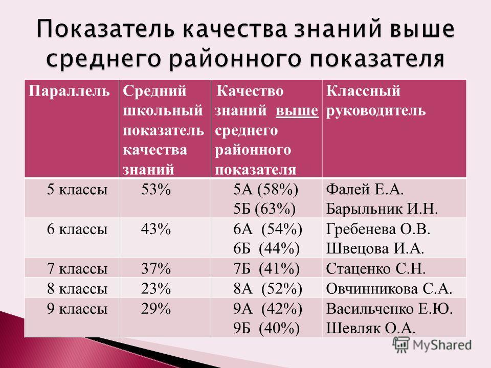 ПараллельСредний школьный показатель качества знаний Качество знаний выше среднего районного показателя Классный руководитель 5 классы53%5А (58%) 5Б (63%) Фалей Е.А. Барыльник И.Н. 6 классы43%6А (54%) 6Б (44%) Гребенева О.В. Швецова И.А. 7 классы37%7
