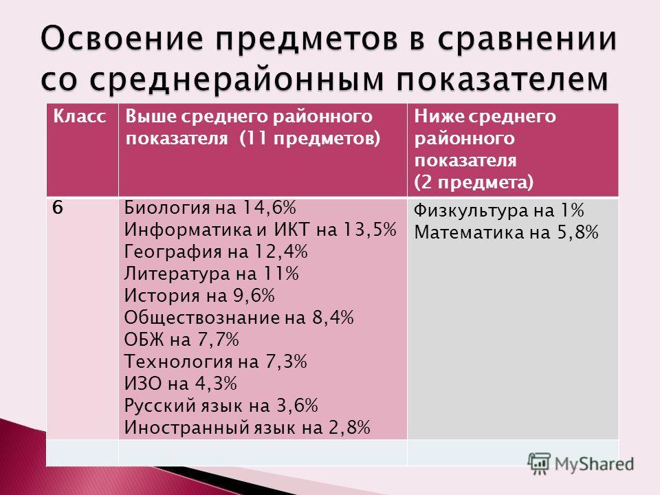 КлассВыше среднего районного показателя (11 предметов) Ниже среднего районного показателя (2 предмета) 6Биология на 14,6% Информатика и ИКТ на 13,5% География на 12,4% Литература на 11% История на 9,6% Обществознание на 8,4% ОБЖ на 7,7% Технология на