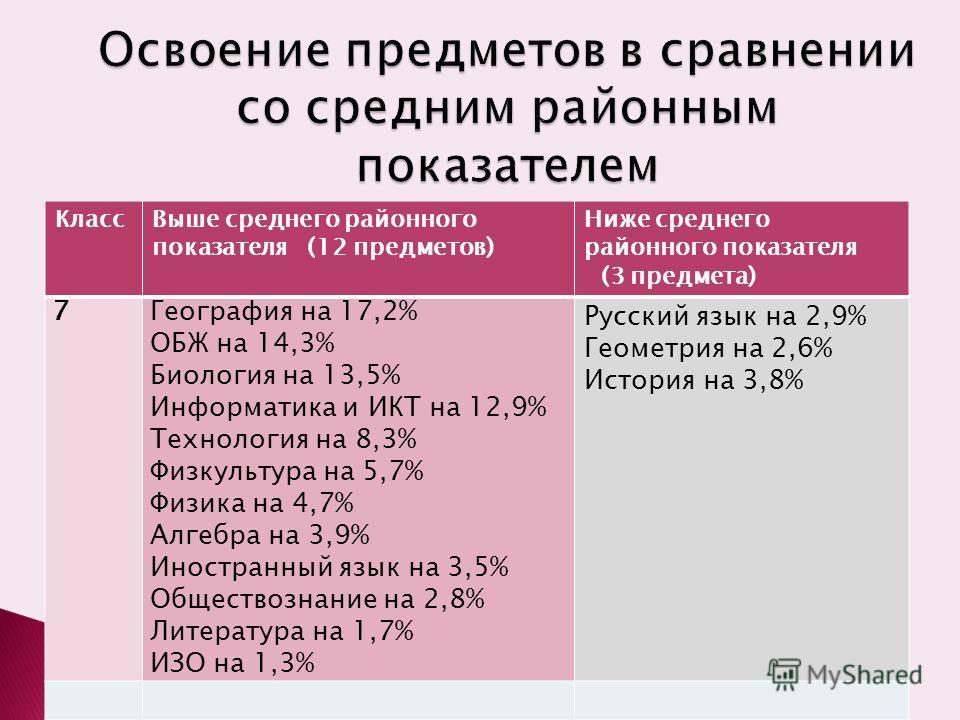 КлассВыше среднего районного показателя (12 предметов) Ниже среднего районного показателя (3 предмета) 7География на 17,2% ОБЖ на 14,3% Биология на 13,5% Информатика и ИКТ на 12,9% Технология на 8,3% Физкультура на 5,7% Физика на 4,7% Алгебра на 3,9%