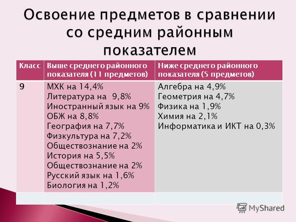 КлассВыше среднего районного показателя (11 предметов) Ниже среднего районного показателя (5 предметов) 9МХК на 14,4% Литература на 9,8% Иностранный язык на 9% ОБЖ на 8,8% География на 7,7% Физкультура на 7,2% Обществознание на 2% История на 5,5% Общ