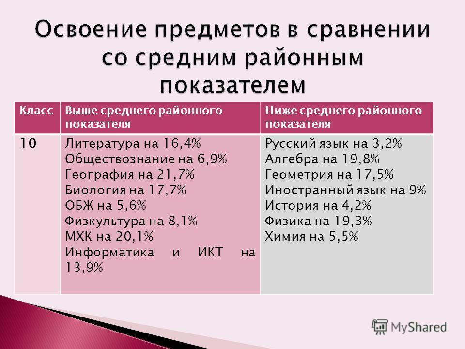 КлассВыше среднего районного показателя Ниже среднего районного показателя 10Литература на 16,4% Обществознание на 6,9% География на 21,7% Биология на 17,7% ОБЖ на 5,6% Физкультура на 8,1% МХК на 20,1% Информатика и ИКТ на 13,9% Русский язык на 3,2%
