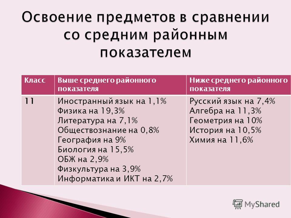 КлассВыше среднего районного показателя Ниже среднего районного показателя 11Иностранный язык на 1,1% Физика на 19,3% Литература на 7,1% Обществознание на 0,8% География на 9% Биология на 15,5% ОБЖ на 2,9% Физкультура на 3,9% Информатика и ИКТ на 2,7