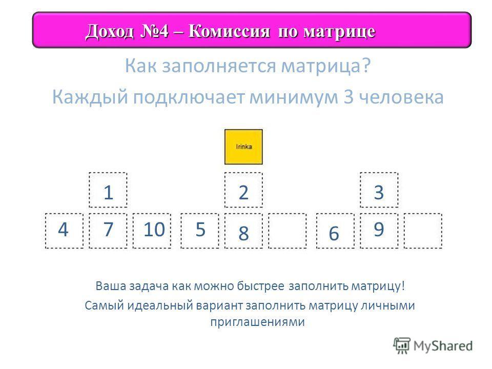 Как заполняется матрица? Каждый подключает минимум 3 человека Доход 4 – Комиссия по матрице Доход 4 – Комиссия по матрице Ваша задача как можно быстрее заполнить матрицу! Самый идеальный вариант заполнить матрицу личными приглашениями 9107 1 45 23 68