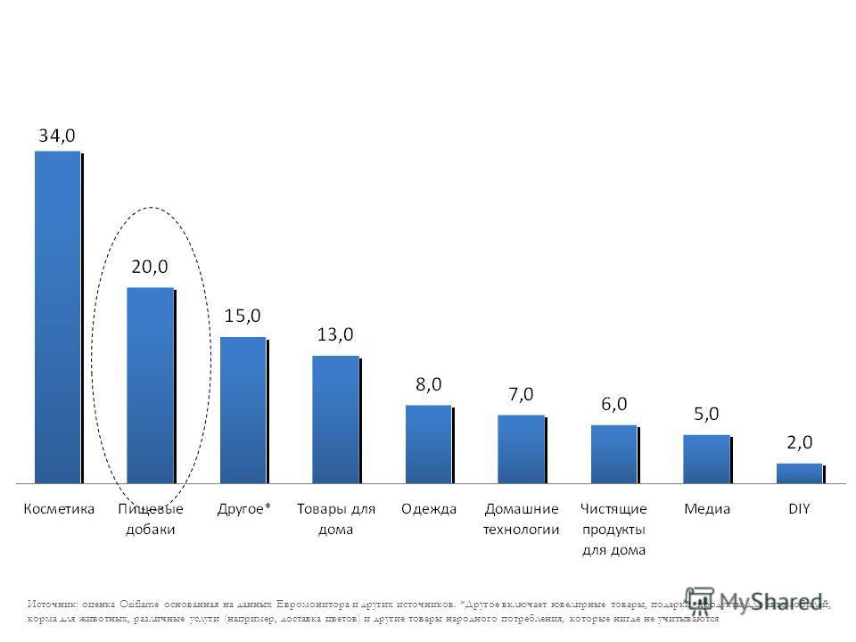 Категории в канале прямых продаж ( в миллиардах евро ) Источник: оценка Oriflame основанная на данных Евромонитора и других источников. *Другое включает ювелирные товары, подарки, продукты для автомобилей, корма для животных, различные услуги (наприм