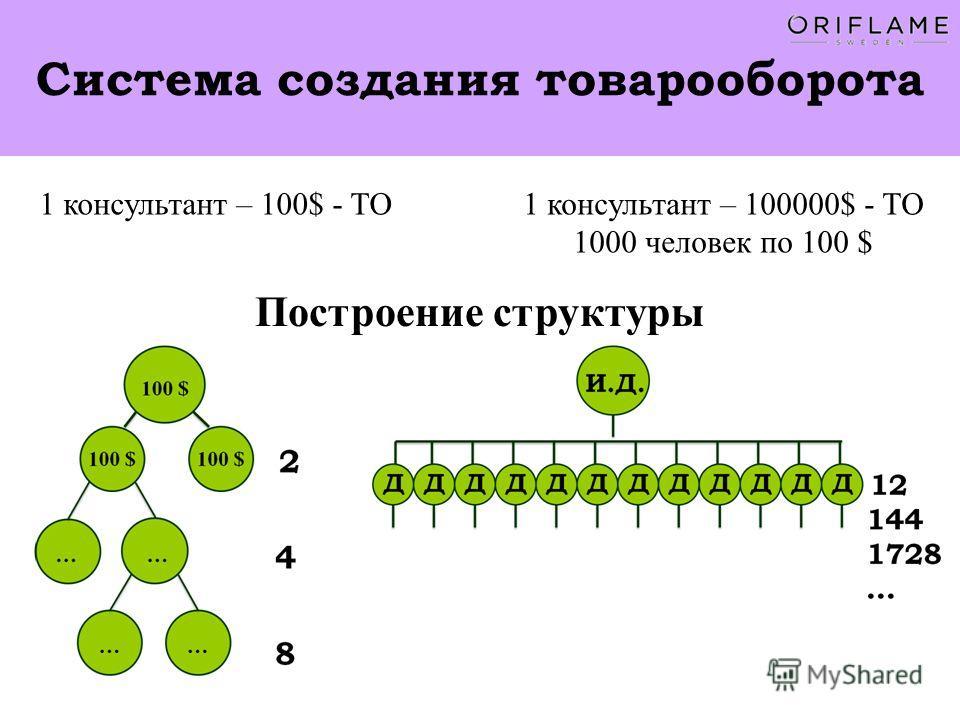 Система создания товарооборота 1 консультант – 100$ - ТО1 консультант – 100000$ - ТО 1000 человек по 100 $ Построение структуры