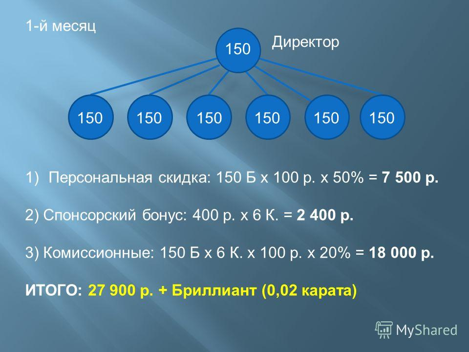 1-й месяц 150 Директор 1)Персональная скидка: 150 Б х 100 р. х 50% = 7 500 р. 2) Спонсорский бонус: 400 р. х 6 К. = 2 400 р. 3) Комиссионные: 150 Б х 6 К. х 100 р. х 20% = 18 000 р. ИТОГО: 27 900 р. + Бриллиант (0,02 карата)