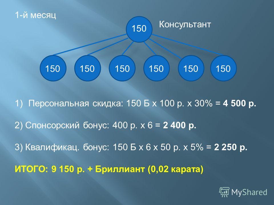 1-й месяц 150 Консультант 1)Персональная скидка: 150 Б х 100 р. х 30% = 4 500 р. 2) Спонсорский бонус: 400 р. х 6 = 2 400 р. 3) Квалификац. бонус: 150 Б х 6 х 50 р. х 5% = 2 250 р. ИТОГО: 9 150 р. + Бриллиант (0,02 карата)
