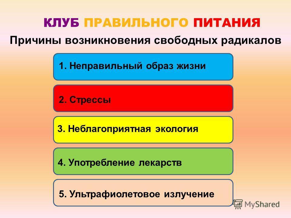 КЛУБ ПРАВИЛЬНОГО ПИТАНИЯ Причины возникновения свободных радикалов 2. Стрессы 5. Ультрафиолетовое излучение4. Употребление лекарств 1. Неправильный образ жизни3. Неблагоприятная экология